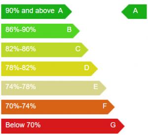 Windows Energy Ratings